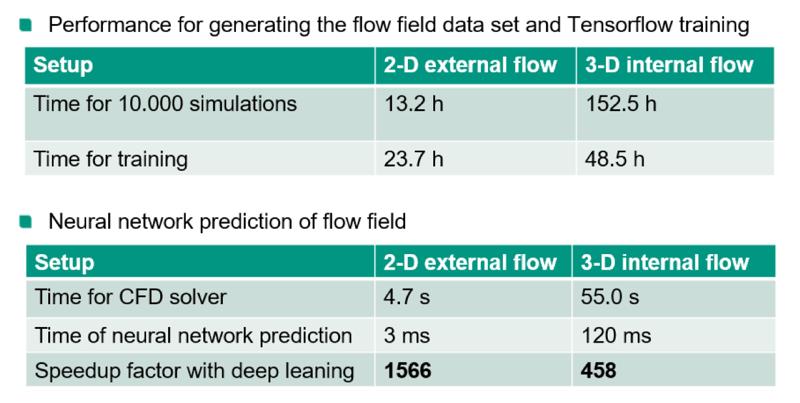 Neuralnetworkprediction