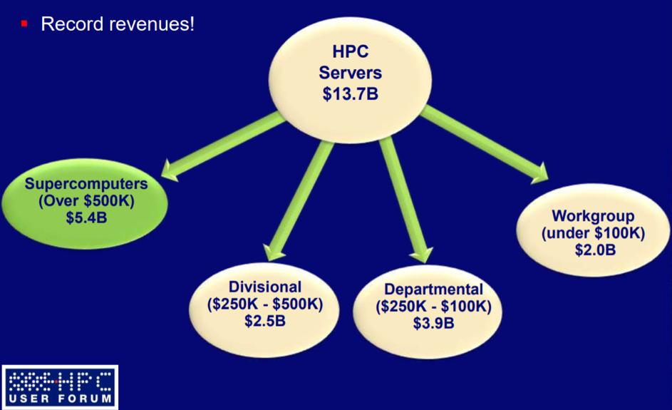 hpc-revenues